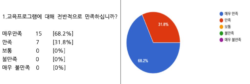 청소년 대인관계 회복 교육 수강생 만족도 조사 01