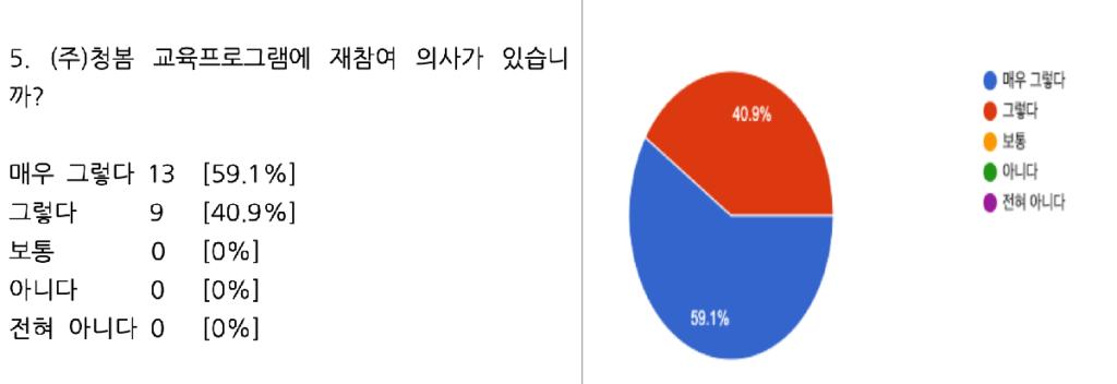 청소년 대인관계 회복 교육 수강생 만족도 조사 02
